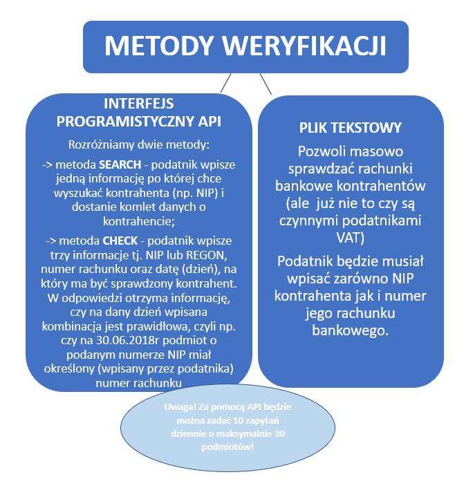 metody weryfikacji