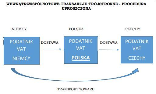 wewnątrzwspólnotowe transakcje trójstronne - procedura uproszczona